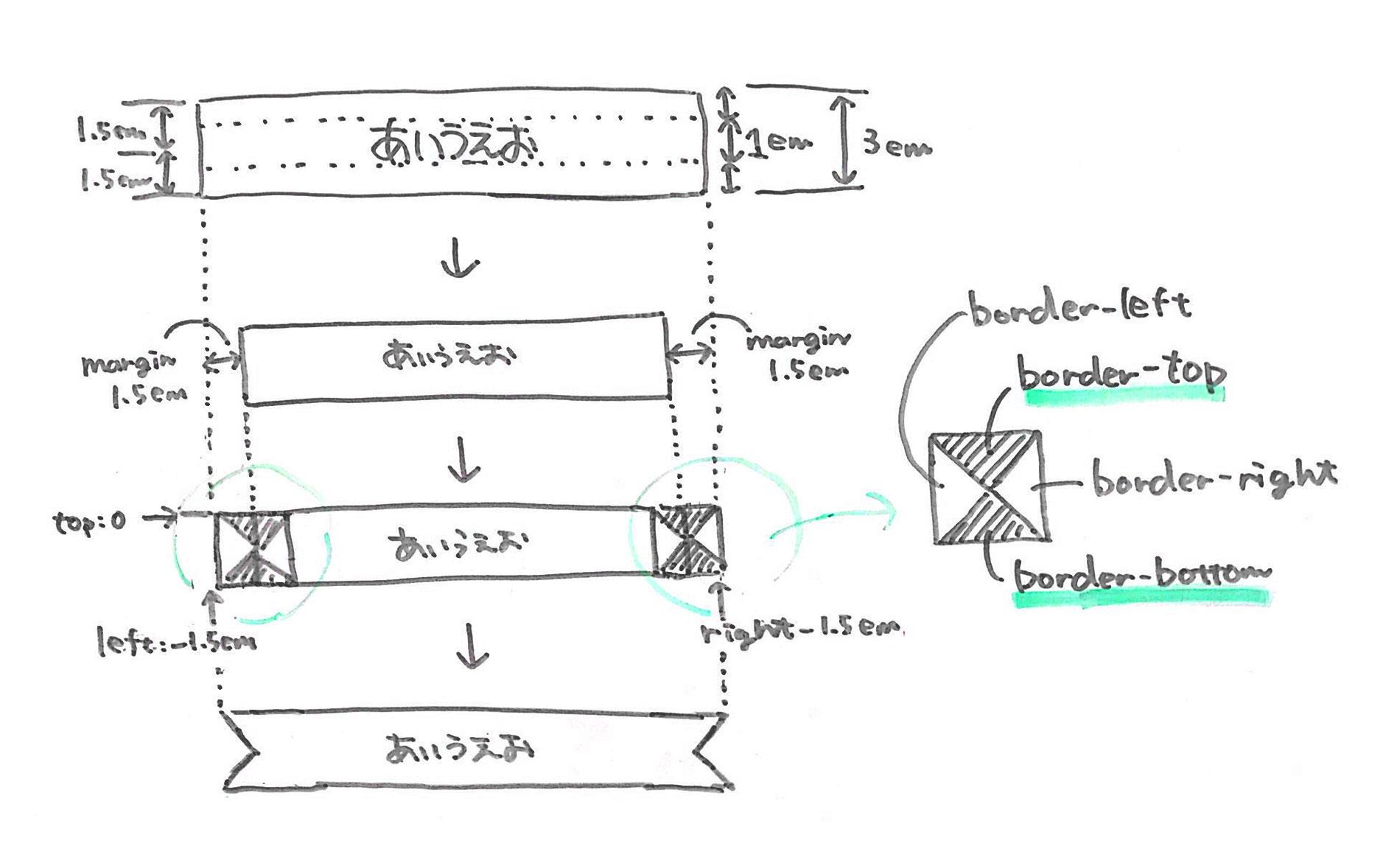 リボン風見出しCSSの解説図